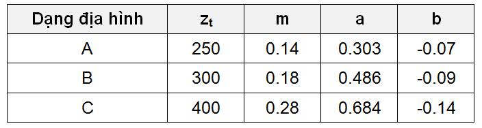 Lưu ý rằng k = 1.844 khi z > zt (zt là cao độ mà tại đó vận tốc gió không  còn bị ảnh hưởng bởi dạng địa hình, hay mặt đệm)